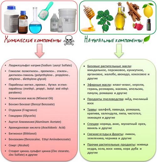 Косметика как вредное химическое вещество