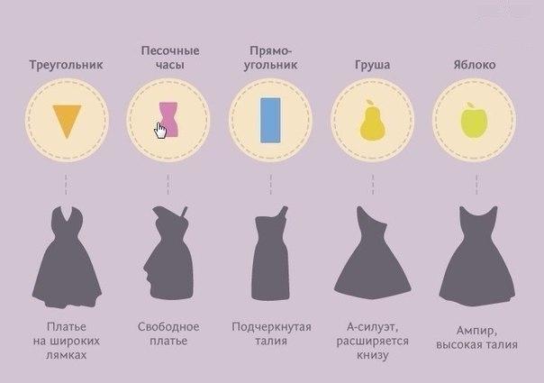 Как подобрать платье по фигуре фото